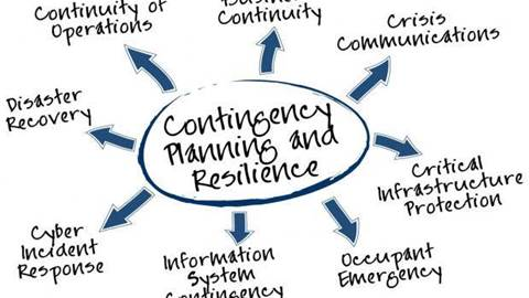 what is business continuity planning