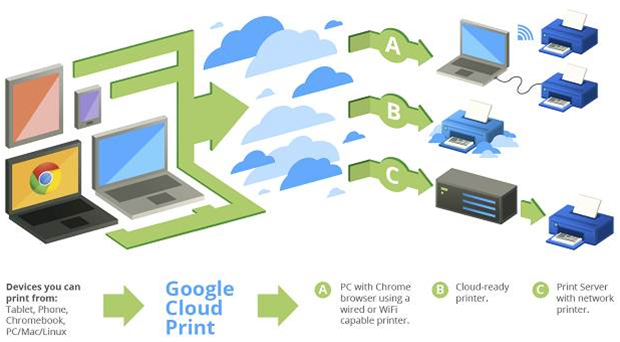 Buyer's guide to mobile and cloud printing - Hardware