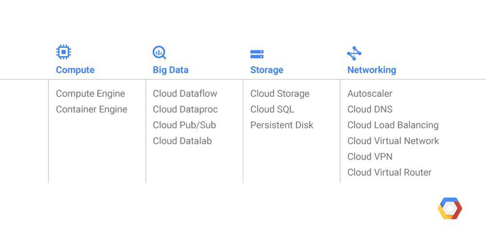 Google Cloud finally comes to Sydney today - Cloud - CRN