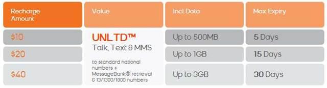 Boost Mobile vs Aldi, Kogan: phone plans compared - Services