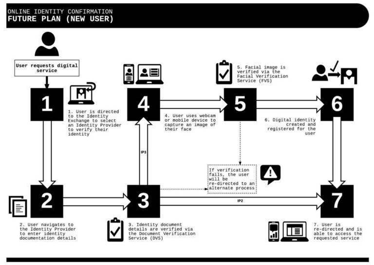How the DTA plans to manage your digital identity