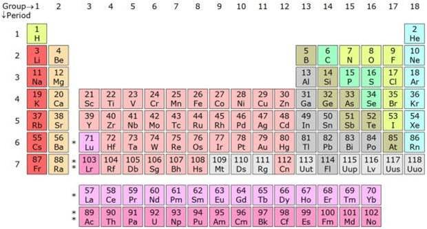 New elements complete the seventh row of the periodic table new elements complete the seventh row of the periodic table urtaz Gallery