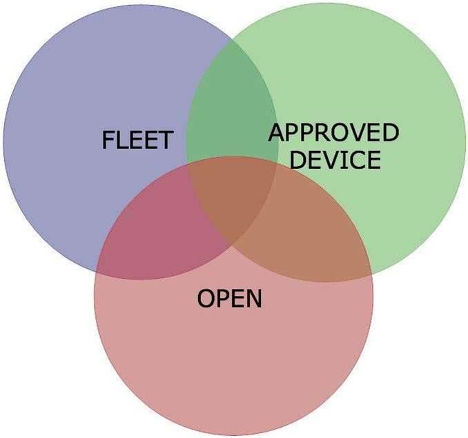 BYOD: Validating the model