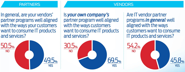 Are partner programs aligned with the ways customers want to buy?