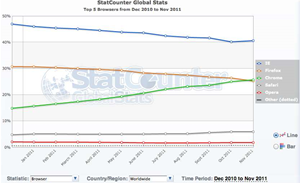 Has Chrome overtaken Firefox?