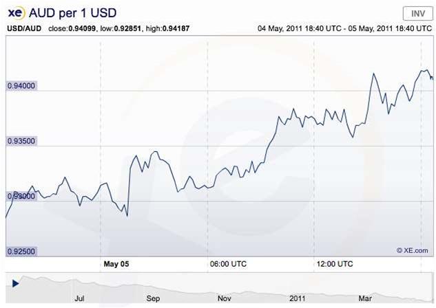 US tech giants ride high on Aussie dollar's back