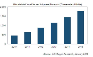 Low-cost blade servers take flight in 2012
