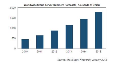 Low-cost blade servers take flight in 2012