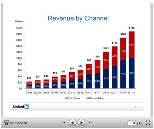 LinkedIn gobbles up SlideShare