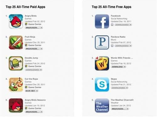 What's the best-selling iOS app of all time? Apple spills the beans