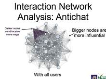 Antichat user analysis