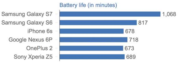 The Samsung Galaxy S7 can outlast an iPhone 6s by six hours