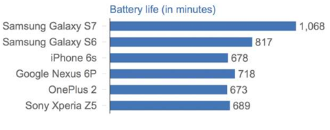 The Samsung Galaxy S7 can last over six hours longer than an iPhone 6s