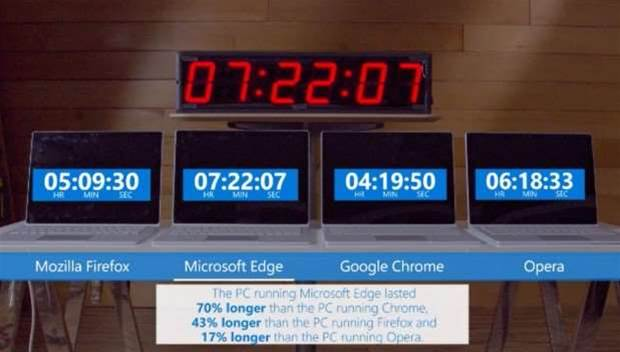 Windows 10's Edge browser crushes Chrome in Microsoft's battery tests