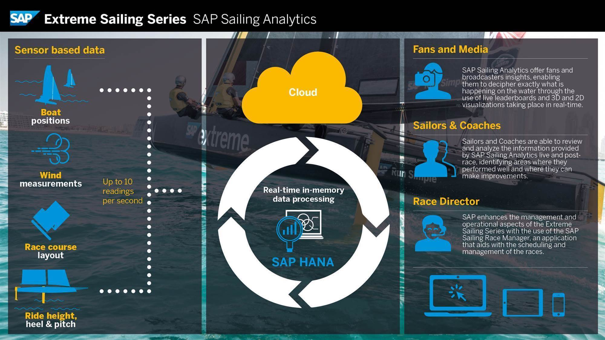 SAP Sailing Analytics
