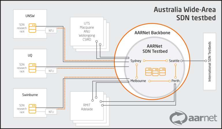 Australia gets national SDN testbed