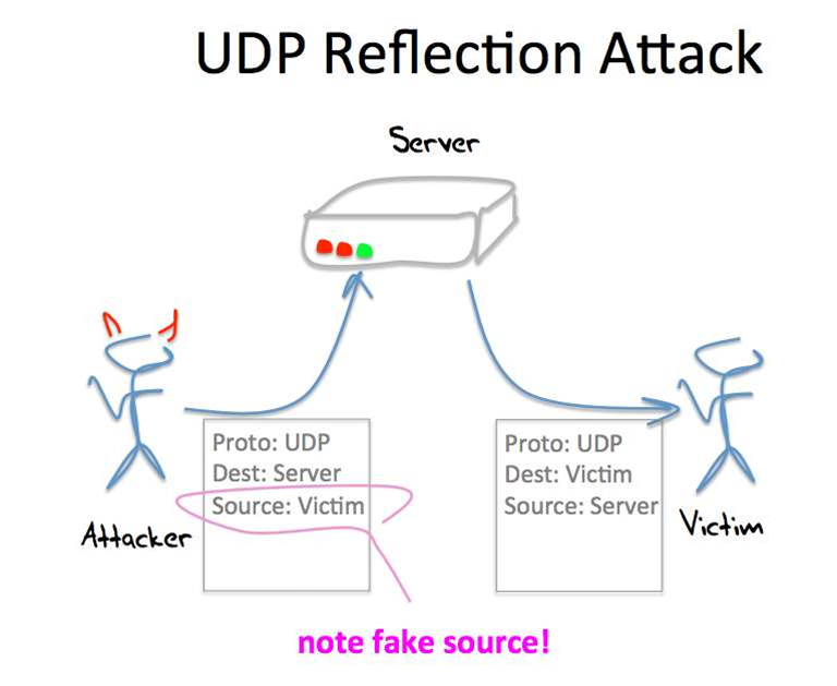Anatomy of a UDP reflection attack. Source: APNIC/Randy Bush & Geoff Huston
