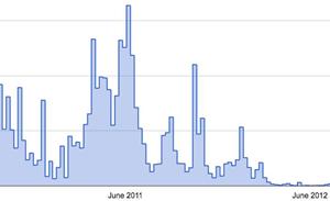 Google kills account hijacks with statistics