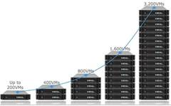 VCE chases Nutanix, Simplivity with hyperconverged appliance