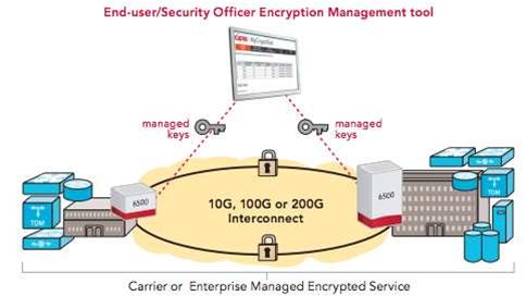 Telstra trials data encryption of intercity backbone network