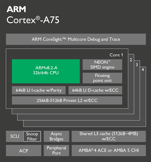 ARM releases new chip designs aimed at AI, machine learning