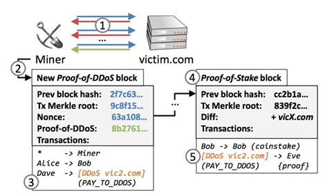 Researchers create cryptocoin with DDoS puzzle for miners