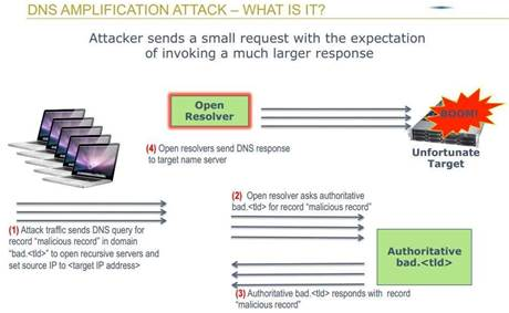 Anatomy of a DNS amplification attack