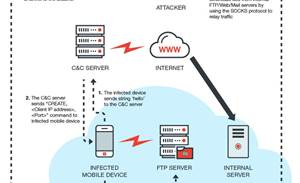 Mass Android malware outbreak menaces corporate networks