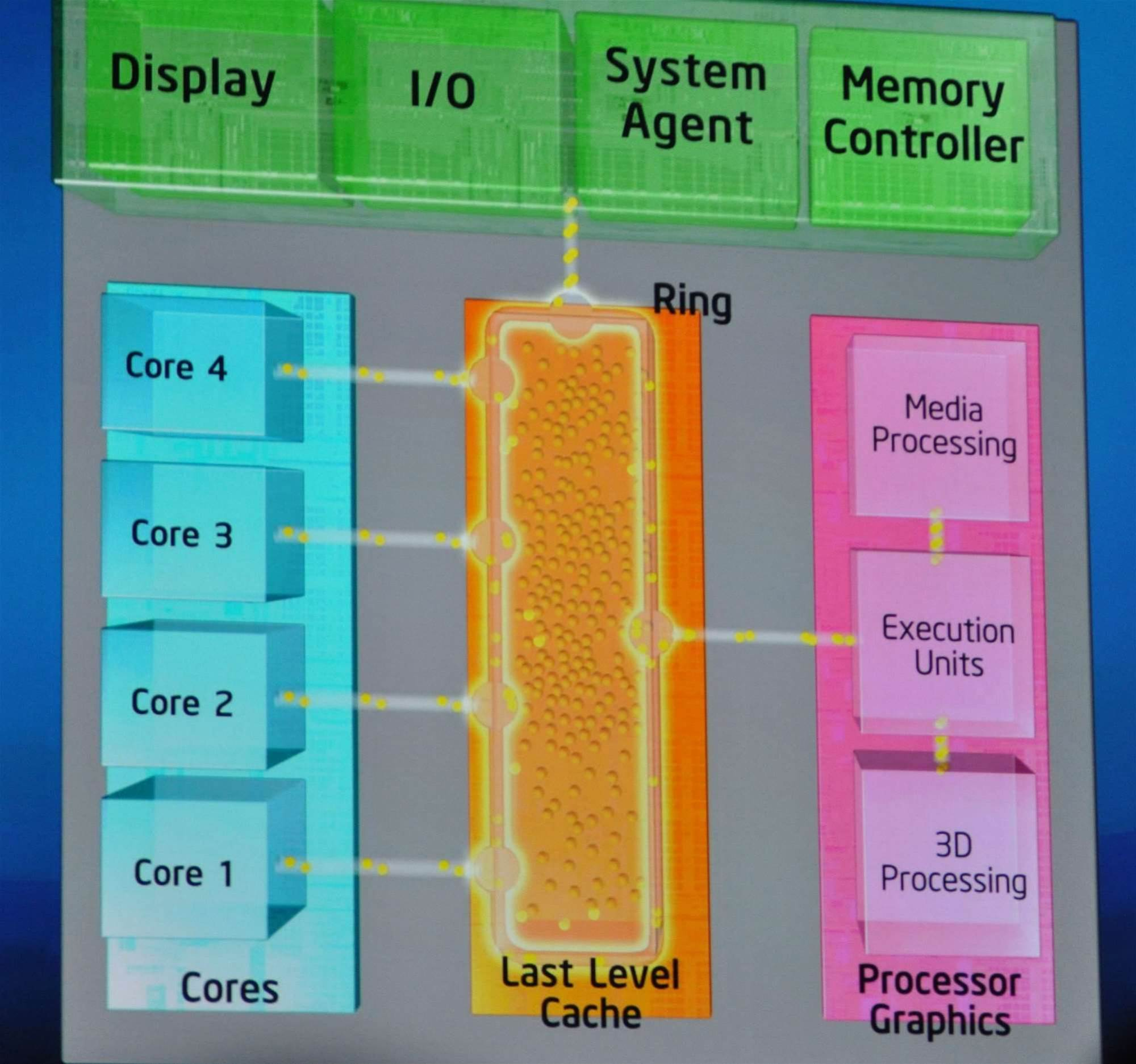 Intel's Ring