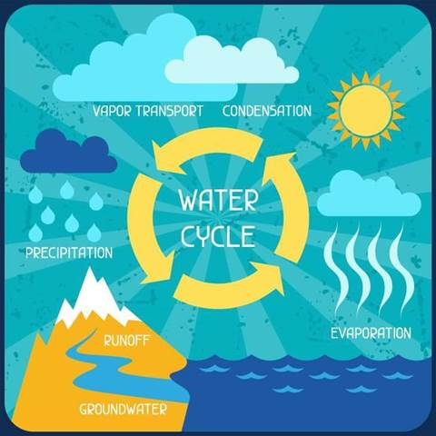 PUE critics want water added to data centre efficiency metric