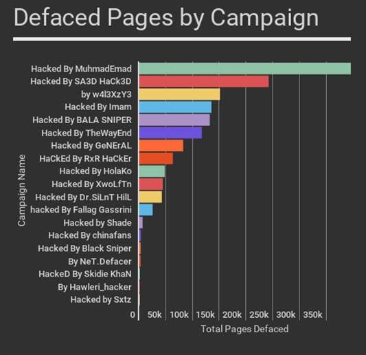 Mass defacements hit unpatched WordPress sites