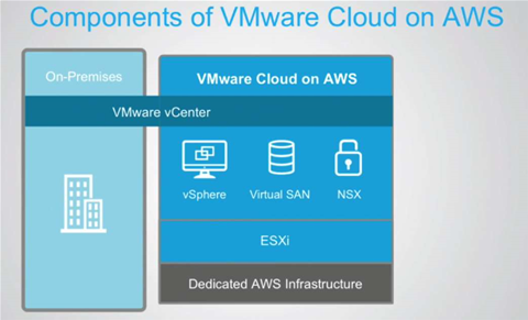 AWS will power VMware's new cloud service