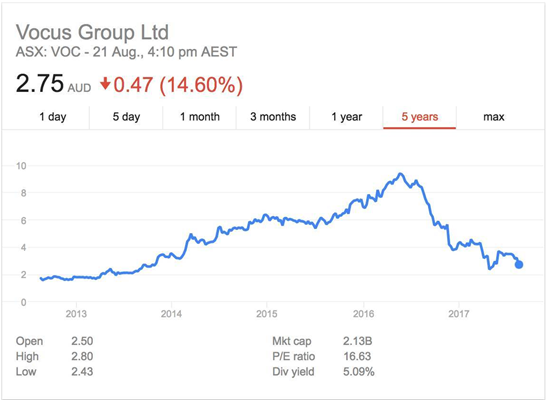 Vocus share price over five years (source: Google Finance)