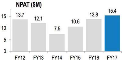 Source: Data#3 investor presentation