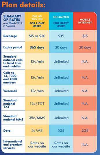 how to change from plan to prepaid telstra