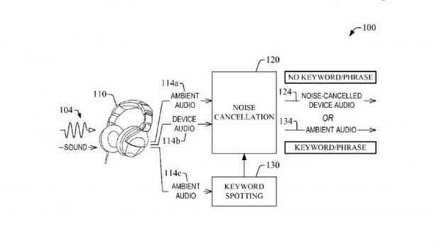 Amazon is looking at revolutionising headphones