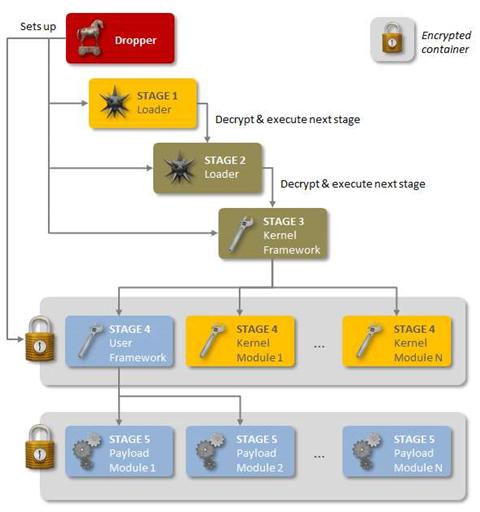 QWERTY keylogger linked to Regin malware
