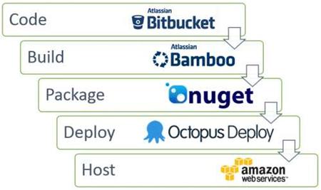 Domain Group's continuous deployment pipeline