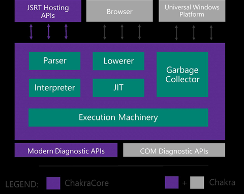 Microsoft to open source Chakra Javascript engine