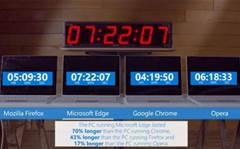 Edge browser crushes Chrome in Microsoft's battery tests