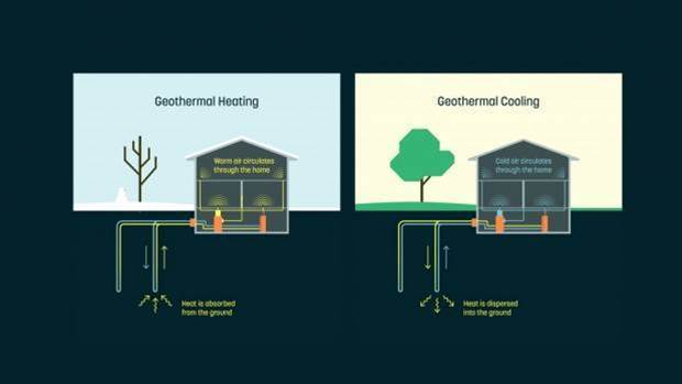 Alphabet's latest venture is all about geothermal heating and cooling