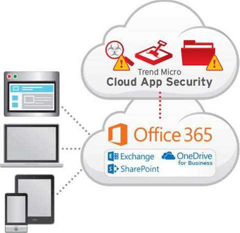Trend Micro brings app security to the Cloud