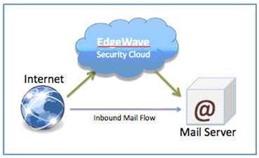 Review: EdgeWave ePrism Email Security