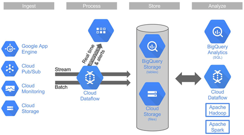 Google puts Cloud Dataflow into public beta