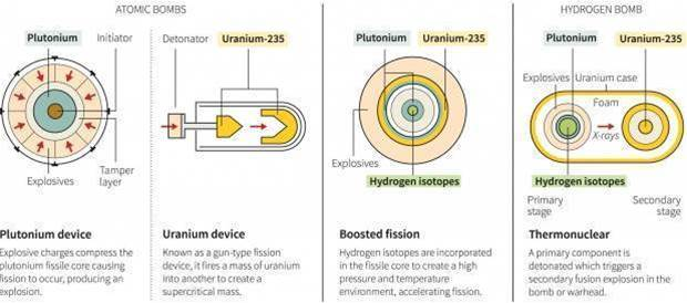 What is a hydrogen bomb? The science behind North Korea's test claims