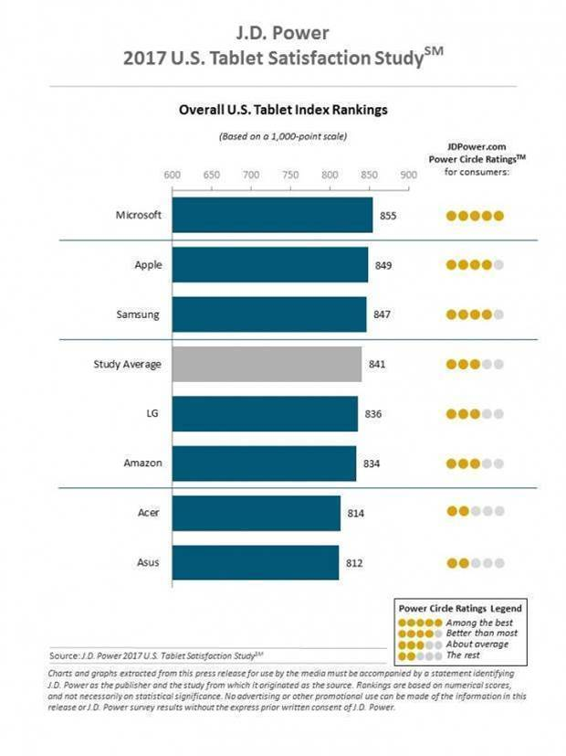 Microsoft tops Apple in tablet satisfaction survey