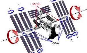 NASA quest lets boffins control a space station