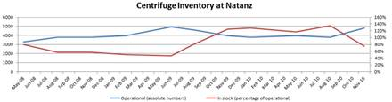 Centrifuge inventory at Natanz