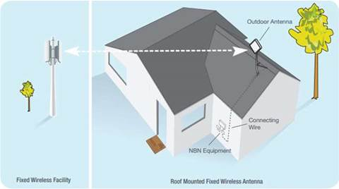 Good news for NBN fixed wireless and satellite users