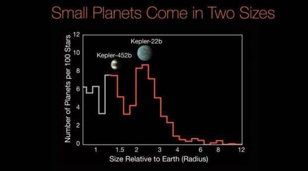 NASA announces ten more Earth-like planets